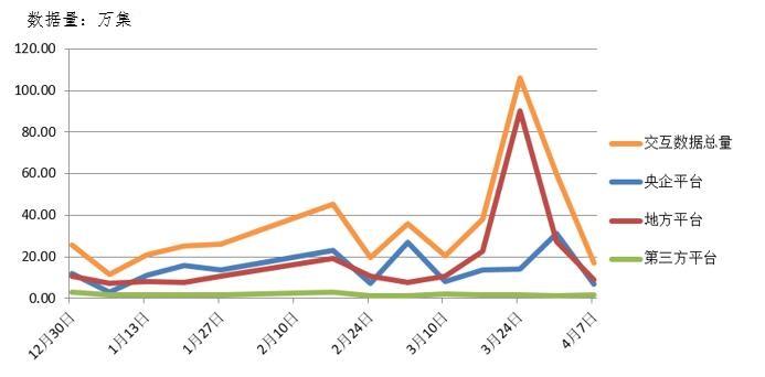 电子凯发app下载大数据分析简报(4.1-4.7)
